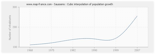 Saussens : Cubic interpolation of population growth