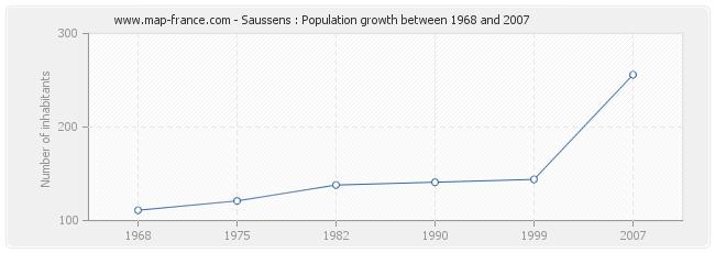 Population Saussens