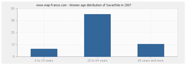 Women age distribution of Savarthès in 2007
