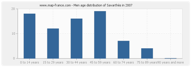 Men age distribution of Savarthès in 2007