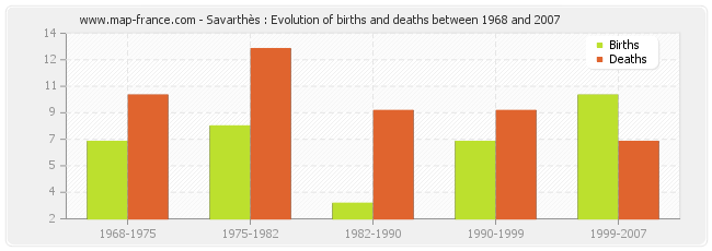Savarthès : Evolution of births and deaths between 1968 and 2007