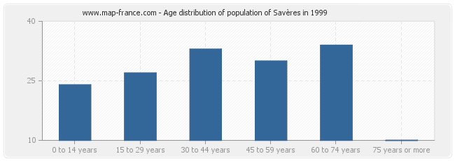 Age distribution of population of Savères in 1999