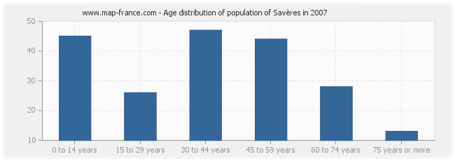 Age distribution of population of Savères in 2007