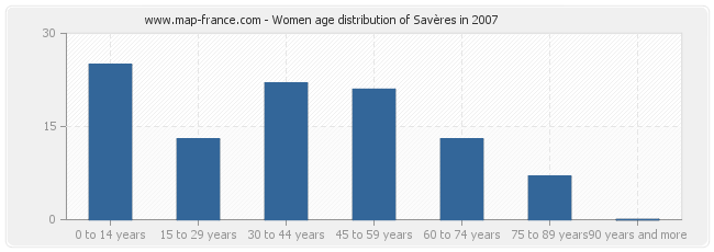 Women age distribution of Savères in 2007