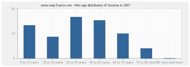 Men age distribution of Savères in 2007