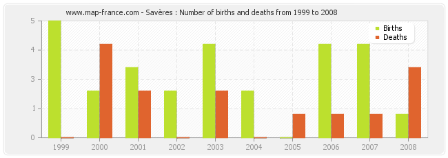 Savères : Number of births and deaths from 1999 to 2008
