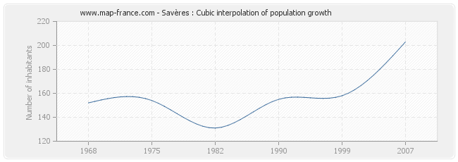 Savères : Cubic interpolation of population growth
