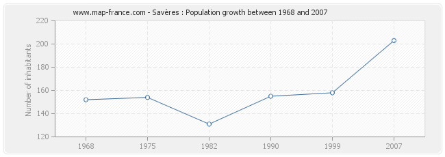 Population Savères