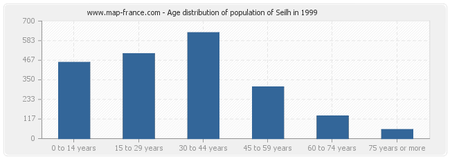 Age distribution of population of Seilh in 1999
