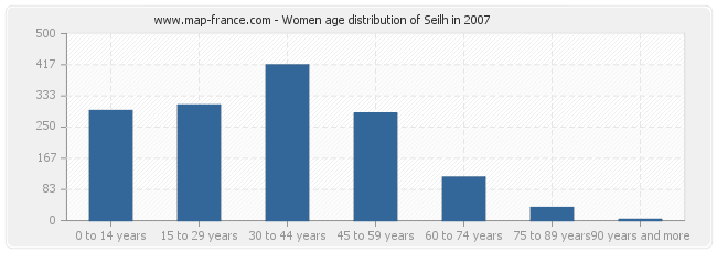 Women age distribution of Seilh in 2007