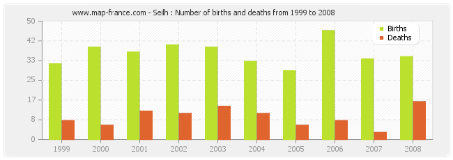 Seilh : Number of births and deaths from 1999 to 2008