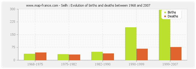 Seilh : Evolution of births and deaths between 1968 and 2007