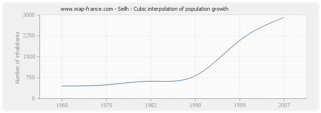 Seilh : Cubic interpolation of population growth