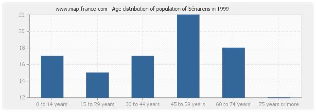 Age distribution of population of Sénarens in 1999