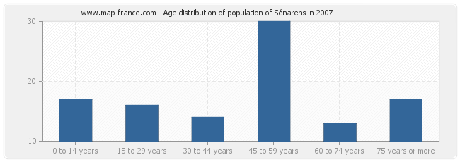 Age distribution of population of Sénarens in 2007