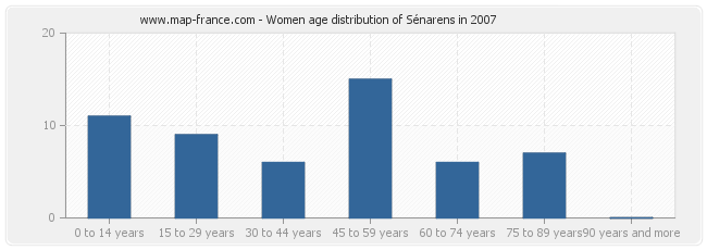 Women age distribution of Sénarens in 2007