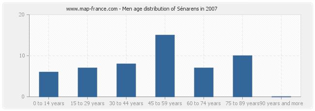Men age distribution of Sénarens in 2007