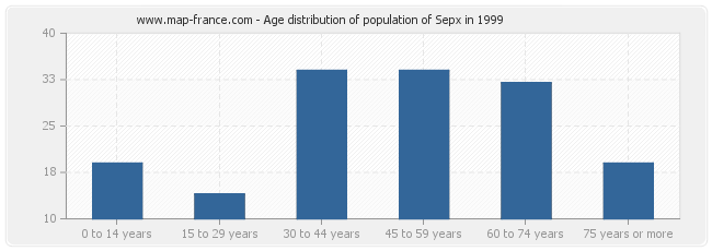 Age distribution of population of Sepx in 1999