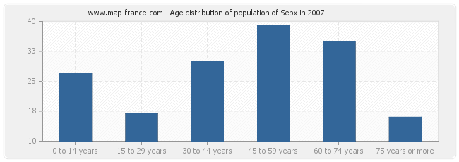 Age distribution of population of Sepx in 2007