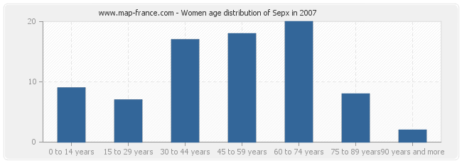 Women age distribution of Sepx in 2007