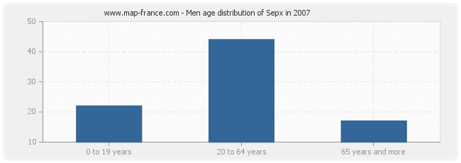 Men age distribution of Sepx in 2007