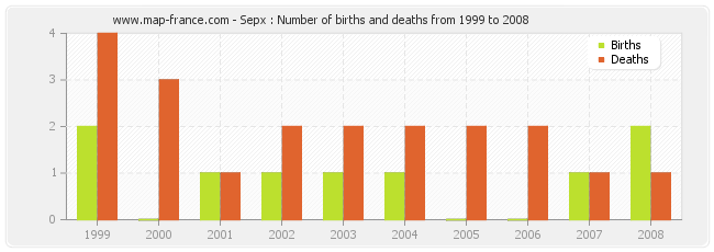 Sepx : Number of births and deaths from 1999 to 2008