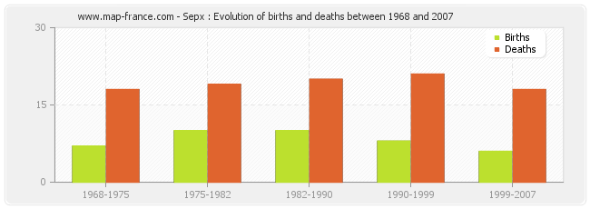 Sepx : Evolution of births and deaths between 1968 and 2007