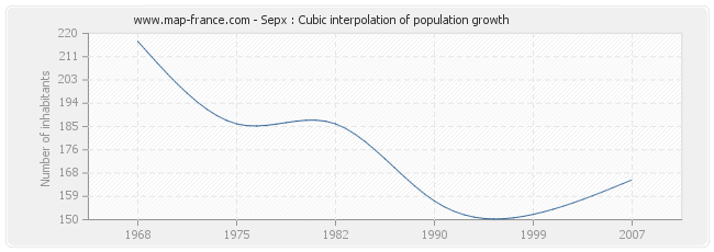 Sepx : Cubic interpolation of population growth