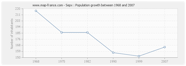 Population Sepx