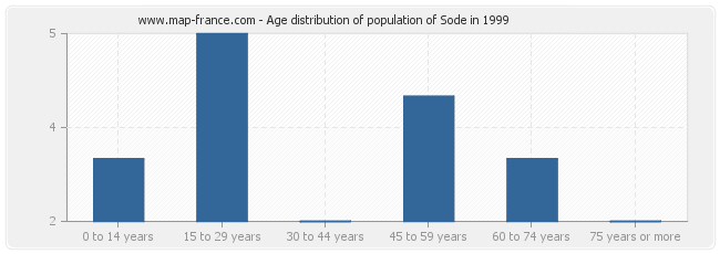 Age distribution of population of Sode in 1999