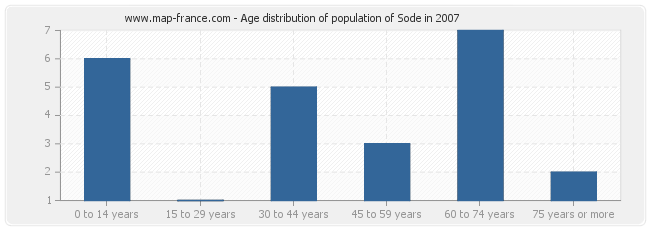 Age distribution of population of Sode in 2007