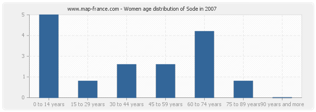 Women age distribution of Sode in 2007