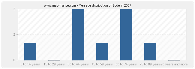 Men age distribution of Sode in 2007