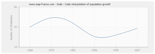 Sode : Cubic interpolation of population growth