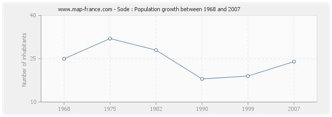Population Sode