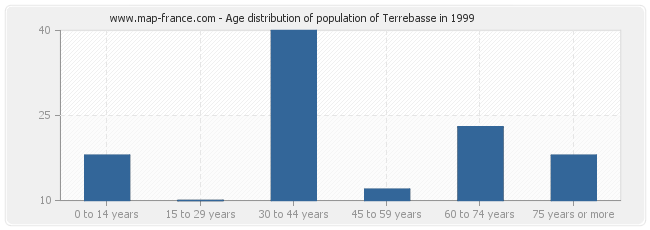 Age distribution of population of Terrebasse in 1999