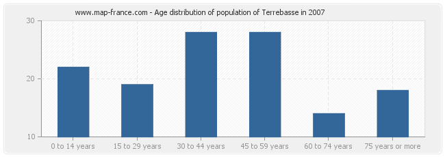 Age distribution of population of Terrebasse in 2007