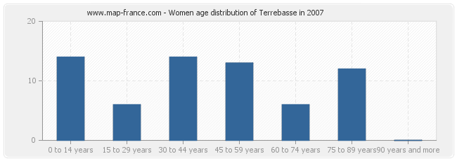 Women age distribution of Terrebasse in 2007