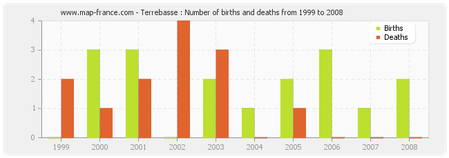 Terrebasse : Number of births and deaths from 1999 to 2008