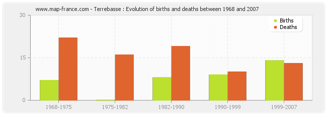 Terrebasse : Evolution of births and deaths between 1968 and 2007