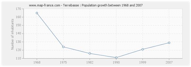 Population Terrebasse