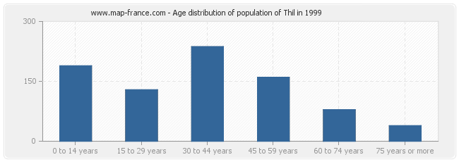 Age distribution of population of Thil in 1999