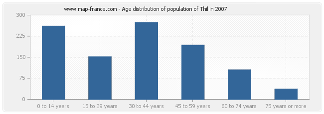 Age distribution of population of Thil in 2007