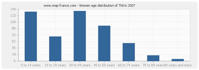 Women age distribution of Thil in 2007