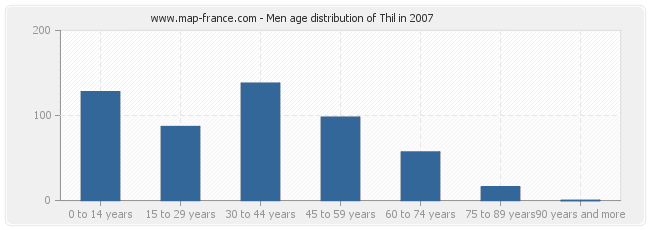 Men age distribution of Thil in 2007