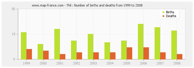 Thil : Number of births and deaths from 1999 to 2008