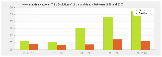 Thil : Evolution of births and deaths between 1968 and 2007