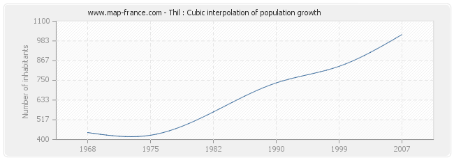 Thil : Cubic interpolation of population growth