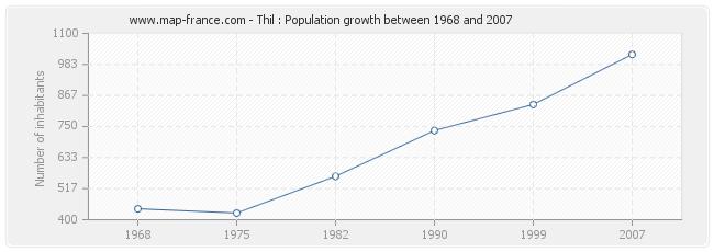 Population Thil