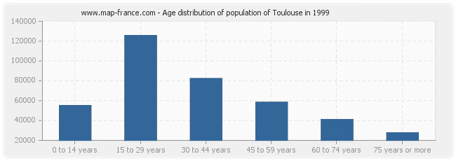 Age distribution of population of Toulouse in 1999